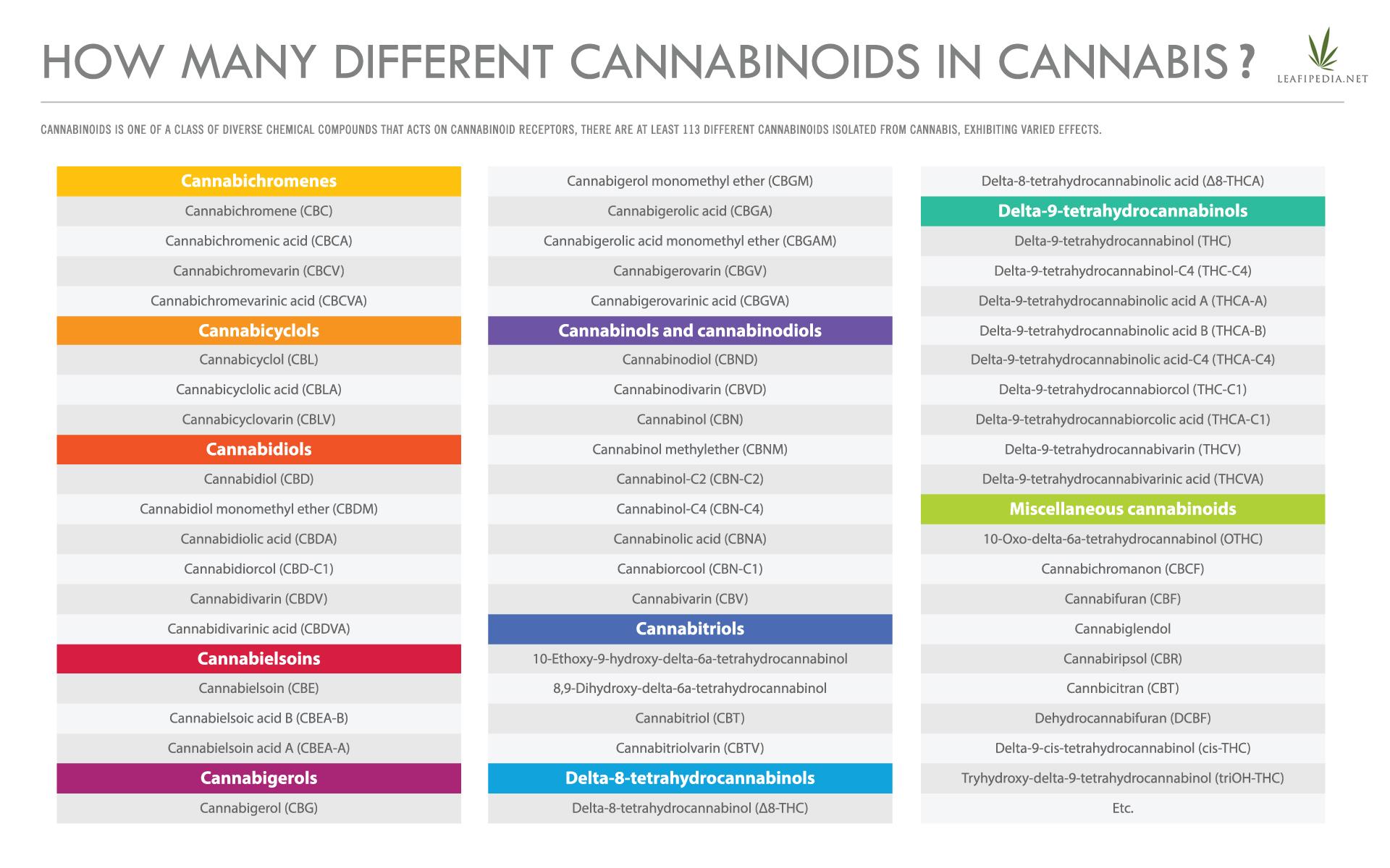 cannabis terpenes list