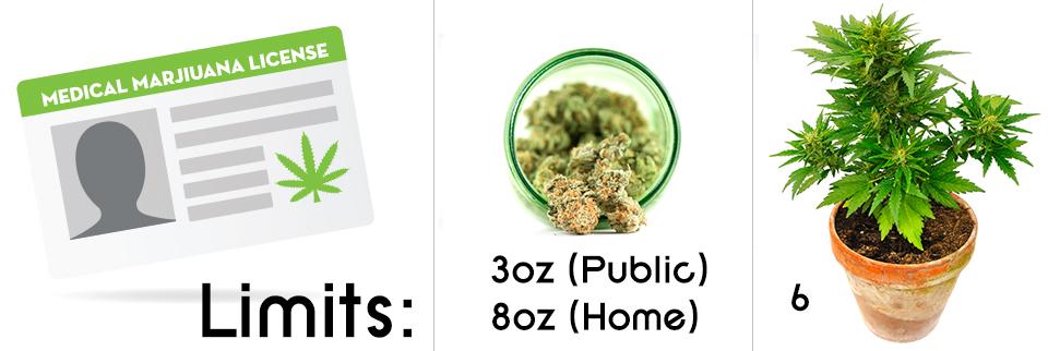 Oklahoma cultivation medical cannabis laws