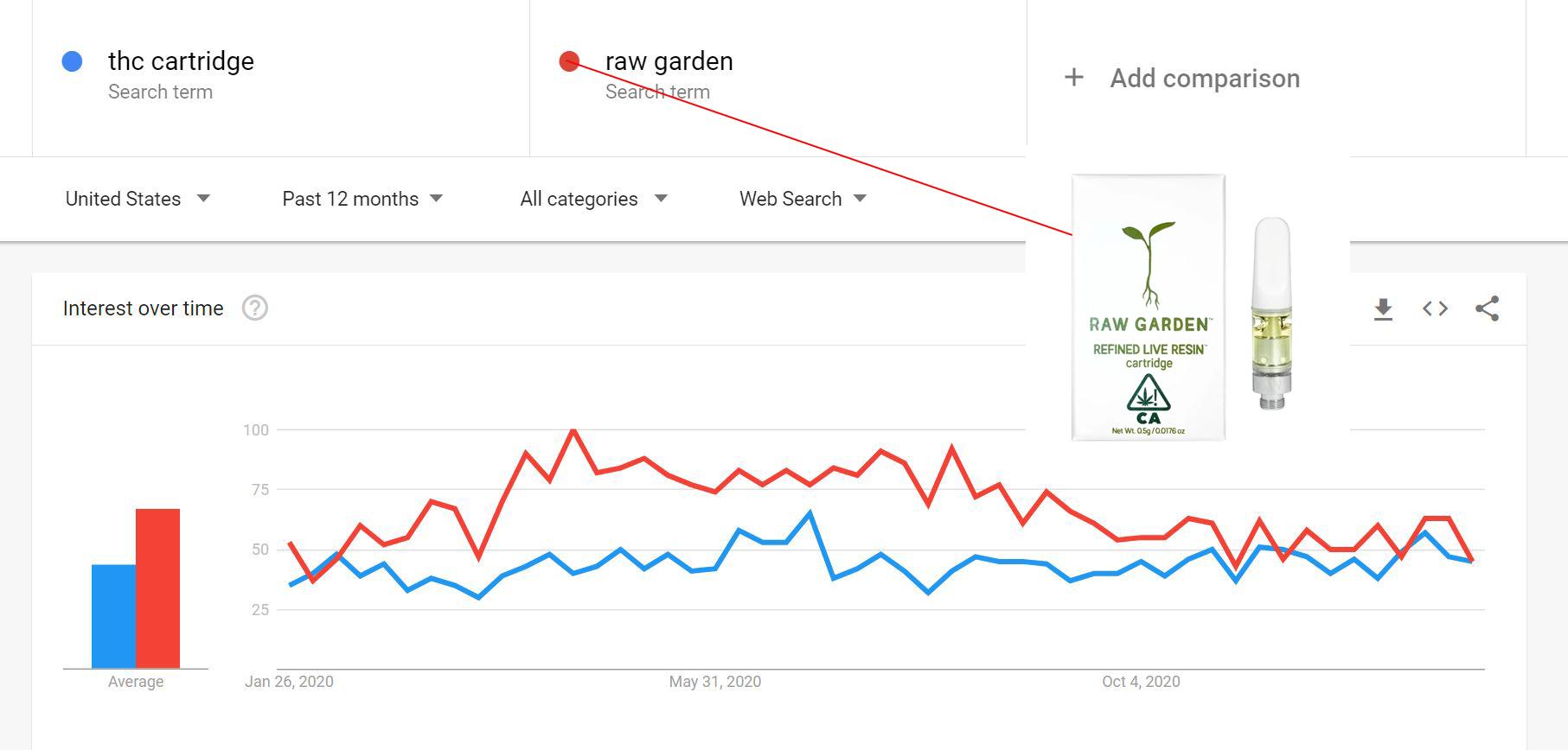 Raw garden data